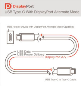 DisplayPort Alt Mode Spec 2.0新规格解读